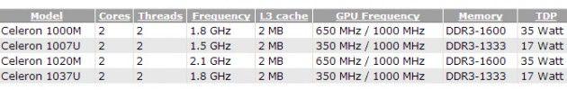Procesadores Intel Celeron Mobile Ivy Bridge a comienzos de 2013 29