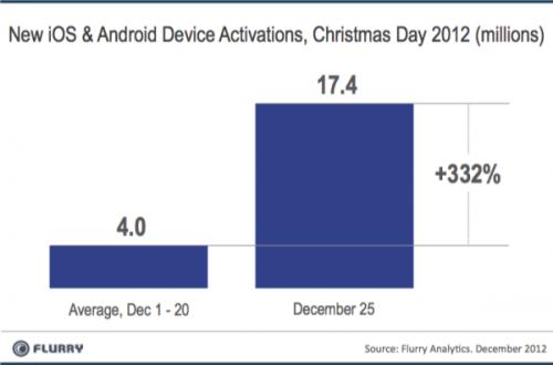 flurry navidad 1 500x330 Récord de activaciones de dispositivos Android e iOS en Navidad