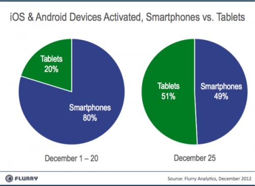 flurry navidad 2 500x365 Récord de activaciones de dispositivos Android e iOS en Navidad