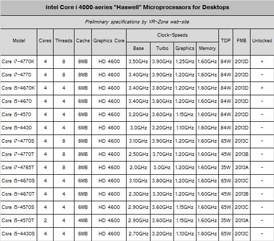 Especificaciones y modelos de los Intel Core 4000 Haswell 30