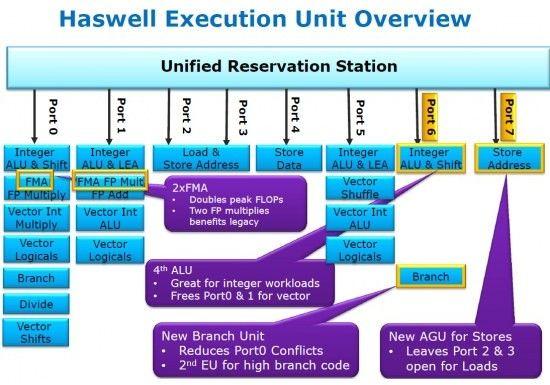 Especificaciones y modelos de los Intel Core 4000 Haswell 31