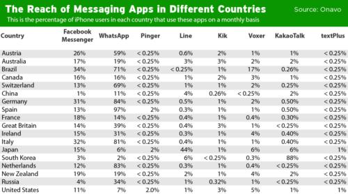 messaging-marketshare