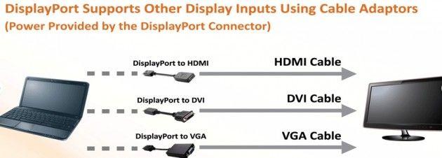 VESA acaba de aprobar DisplayPort Dual-Mode Standard 30