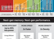 Crucial exhibe módulos de memoria DDR4; lanzamiento en 2014 31