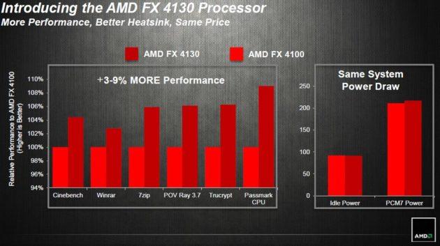 AMD comercializa el micro 4X de bajo coste FX-4130 30
