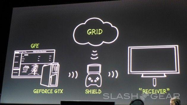 NVIDIA presenta su propia máquina de juegos Project SHIELD 32