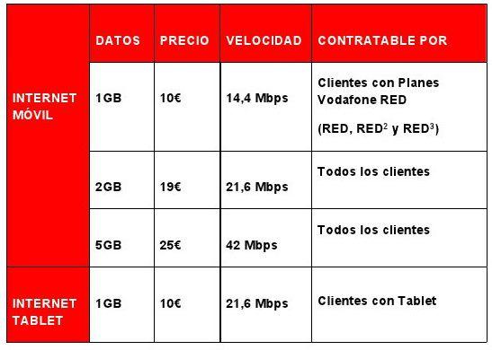 Vodafone rebaja su internet m vil en espa a un 25 - Vodafone tarifas internet casa ...