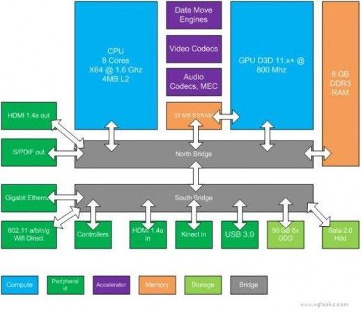 Xbox 720 21 518x450 Xbox 720 con CPU de 8 núcleos y 8 GB de RAM
