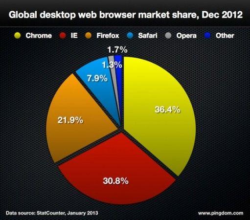 browsers 511x450 Todas las grandes cifras de Internet en 2012