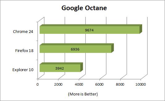 Firefox 18 contra IE 10 y Chrome 24 en rendimiento 31