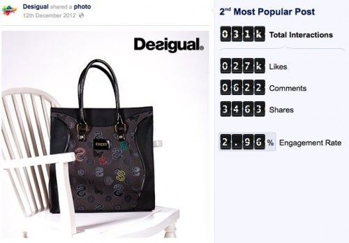 postpopular2 500x348 Las compañías y posts más populares de Facebook en España durante 2012