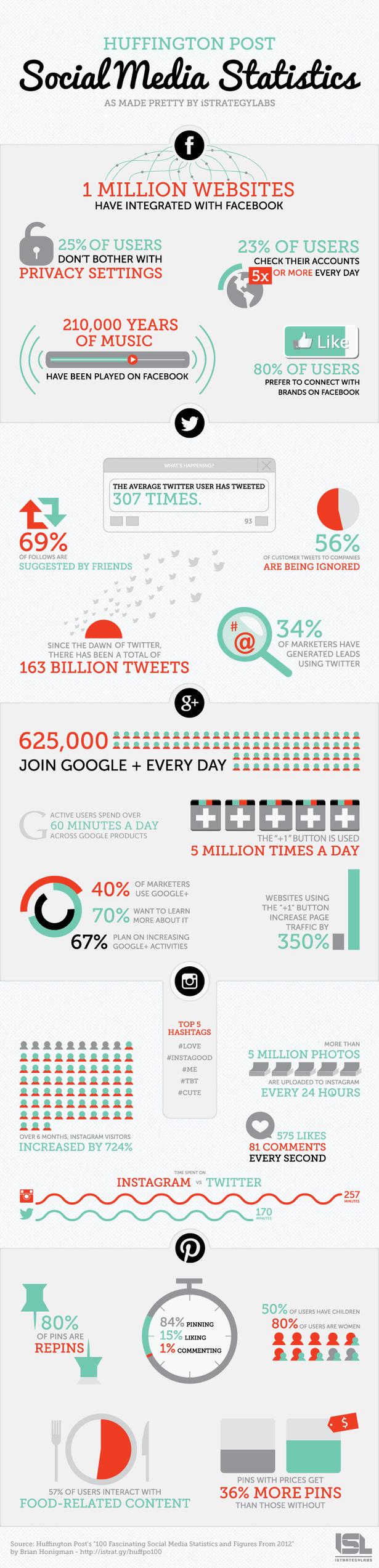 social_media_infographic_2012-blog-full