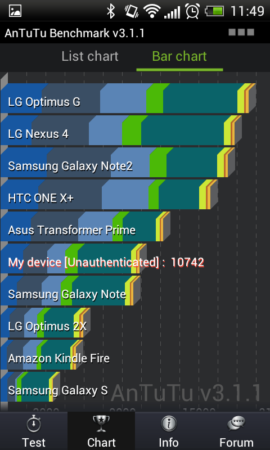 HTC One SV 35