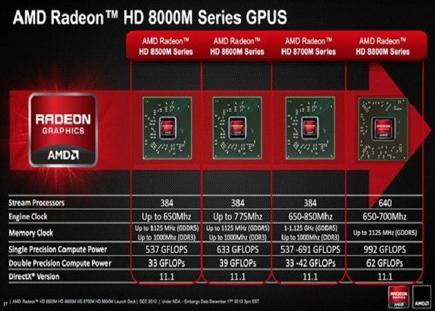 Se confirma oficialmente el retraso de las Radeon HD 8000