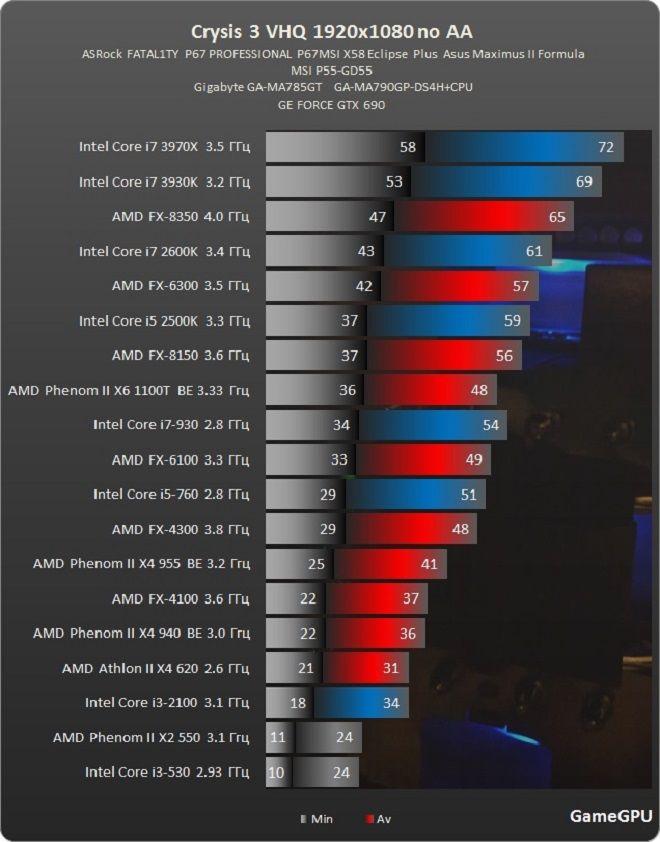 A prueba: Crysis 3 en 35 tarjetas gráficas y varias CPUs 35
