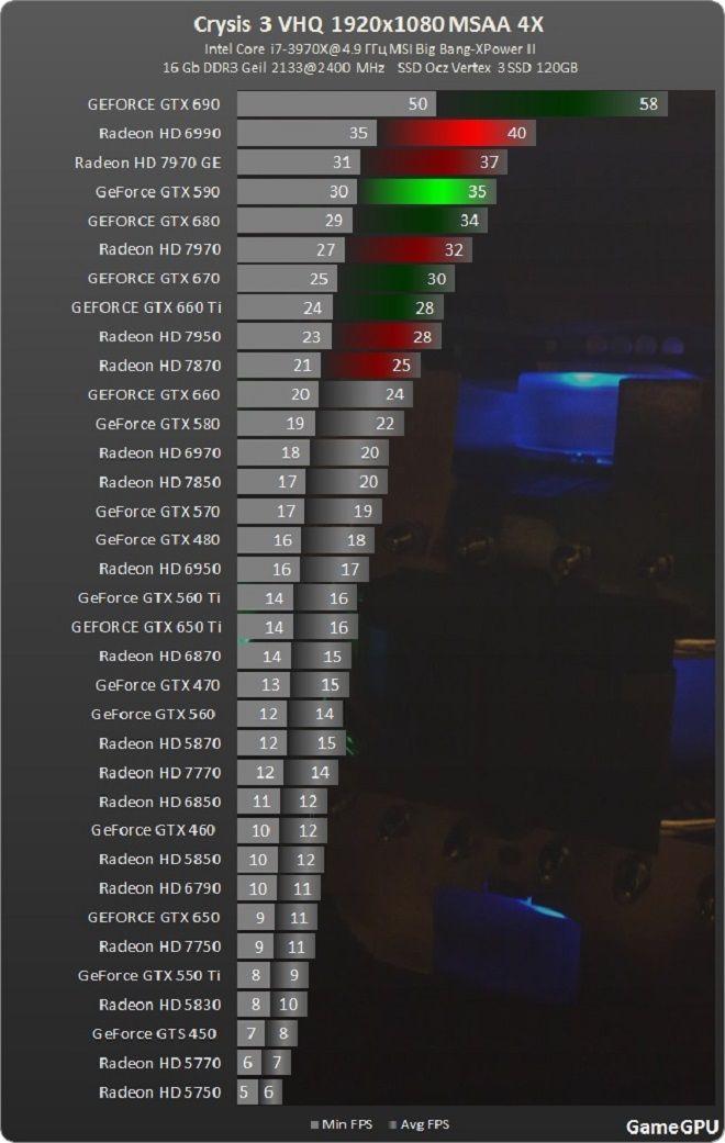 A prueba: Crysis 3 en 35 tarjetas gráficas y varias CPUs 33