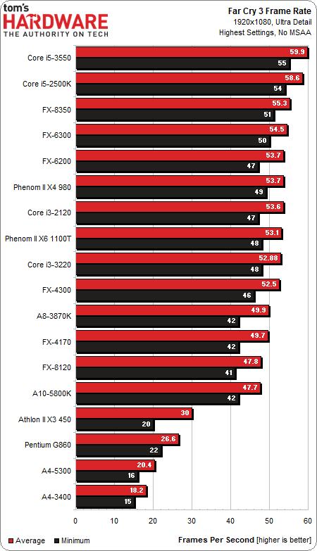 Frente a frente: 18 CPUs y APUs por menos de 200 dólares
