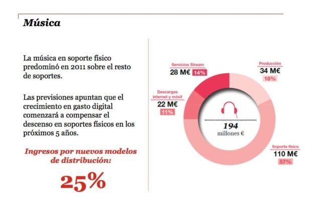 La economía digital mueve en España 25.900 millones 35