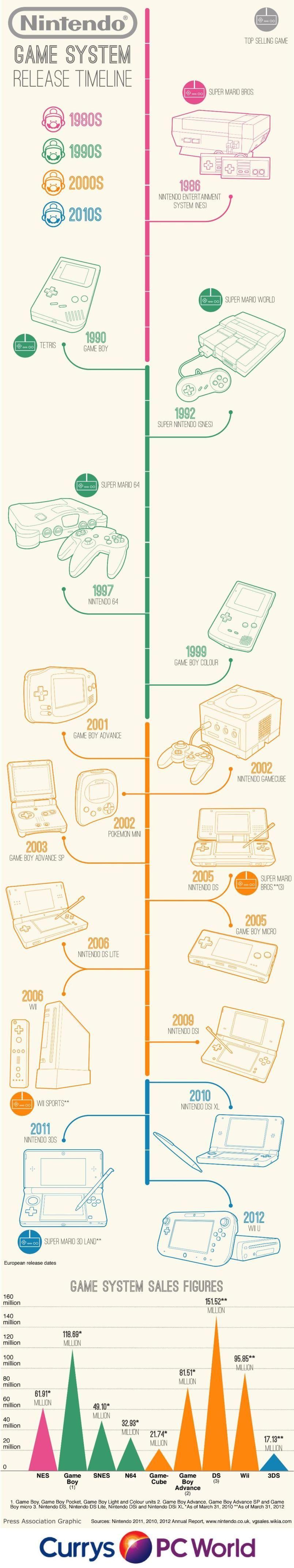 Nintendo-Timeline