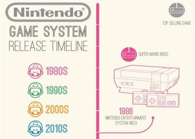 ? Nintendo Timeline? (Infographic)