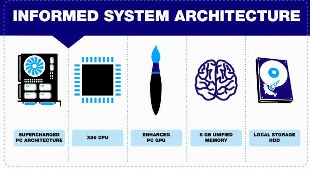 Sony (y AMD) detalla el hardware base de PS4 (Actualizada) 29