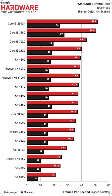 Frente a frente: 18 CPUs y APUs de AMD e Intel por menos de 200 dólares
