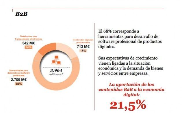 La economía digital mueve en España 25.900 millones 37