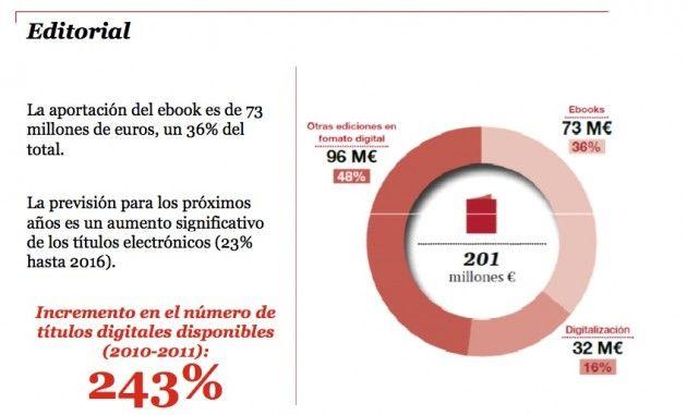 La economía digital mueve en España 25.900 millones 36
