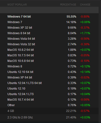steam January 2013 and represents Ubuntu 1.12 % use of Steam