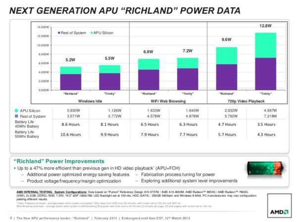 AMD Richland 3 600x450 AMD presenta las APU Richland para portátiles
