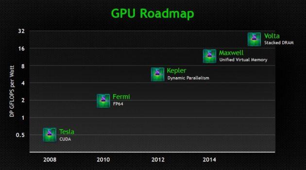 Así es la próxima arquitectura de GPU 'Volta' de NVIDIA 33