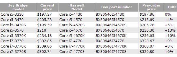 Primeros Intel Haswell a la venta 35