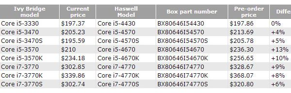 Intel Haswell 2 Primeros Intel Haswell a la venta