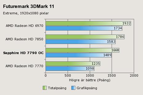 Sapphire HD 7790 Benchmarks 1 Imagen, rendimiento y especificaciones de la HD 7790