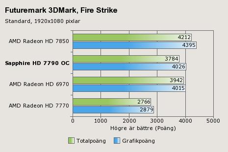 Sapphire HD 7790 Benchmarks 2 Imagen, rendimiento y especificaciones de la HD 7790