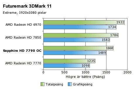 La primera Radeon HD 7790 es de Sapphire 31