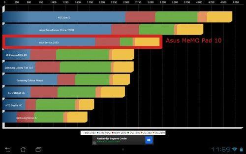 Análisis Asus MeMO Pad 10 rendimiento