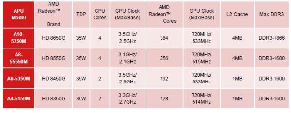 amd richland 4 AMD presenta las APU Richland para portátiles