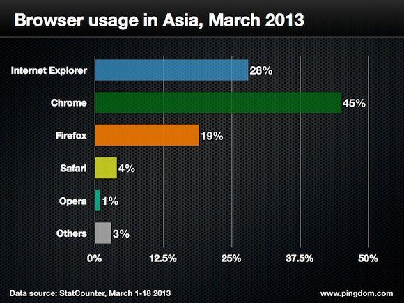 navegadores web cuota 18 marzo 010 Quince gráficas para conocer a fondo la cuota mundial de navegadores web