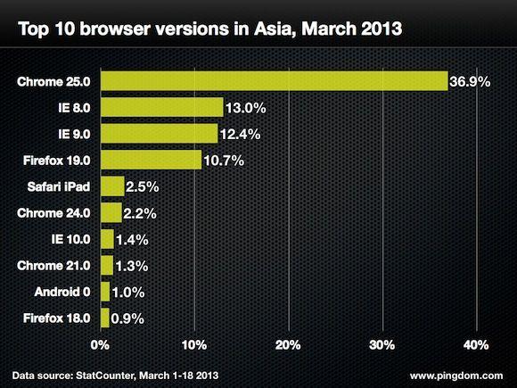 navegadores web cuota 18 marzo 011 Quince gráficas para conocer a fondo la cuota mundial de navegadores web