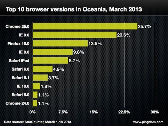 navegadores web cuota 18 marzo 015 Quince gráficas para conocer a fondo la cuota mundial de navegadores web