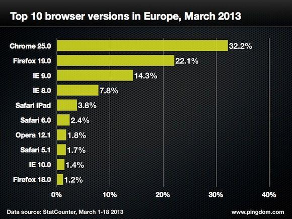 navegadores web cuota 18 marzo 5 Quince gráficas para conocer a fondo la cuota mundial de navegadores web