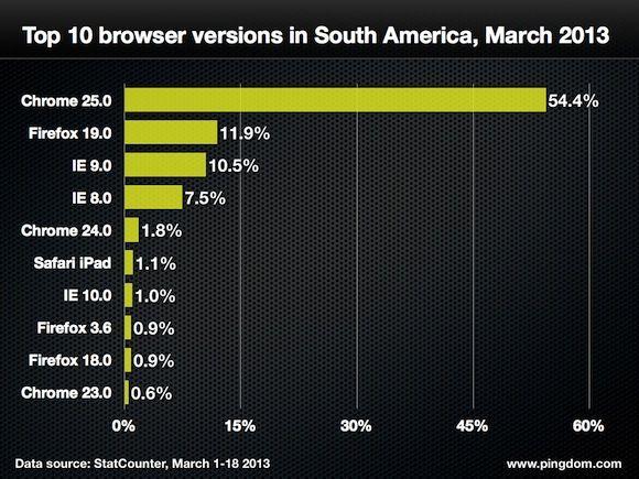 navegadores web cuota 18 marzo 7 Quince gráficas para conocer a fondo la cuota mundial de navegadores web
