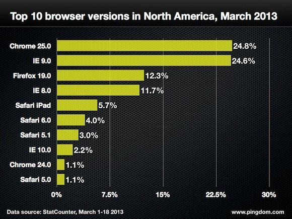 navegadores web cuota 18 marzo 9 Quince gráficas para conocer a fondo la cuota mundial de navegadores web