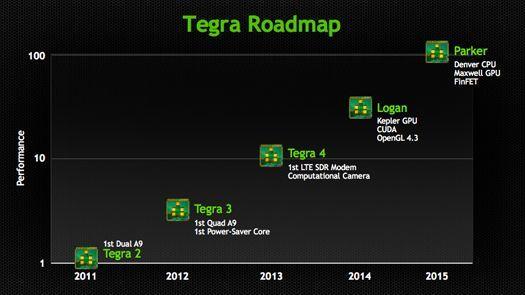 Logan y Parker los futuros chips Tegra de NVIDIA 30