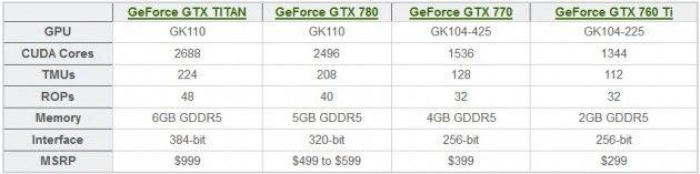 NVIDIA Tabla GTX 700