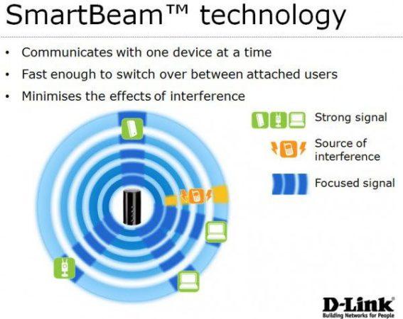 SmartBeam, tecnología de mejora Wi-Fi integrada en dispositivos D-Link 27