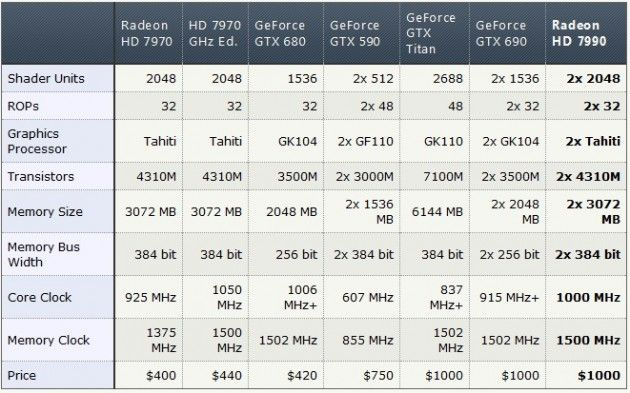 1 Tabla HD 7990
