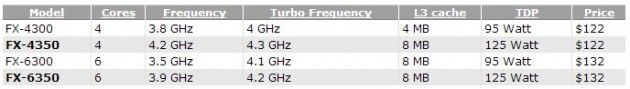 img pile CPU tabla 1