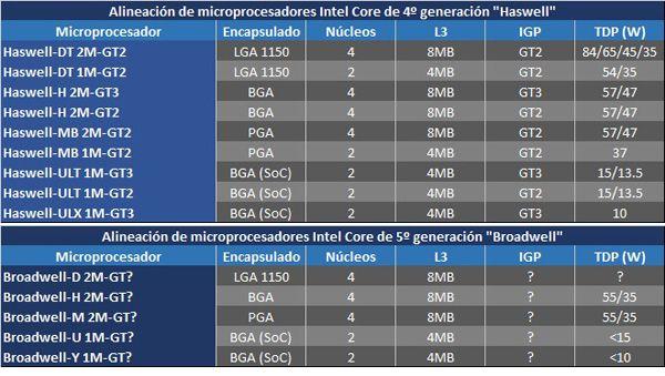 Primer vistazo a 'Broadwell', los chips Intel para 2014 31